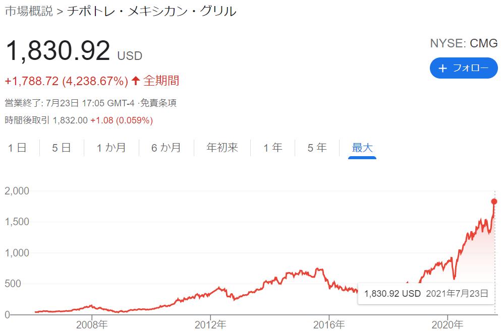 f:id:kimurou:20210724203348p:plain