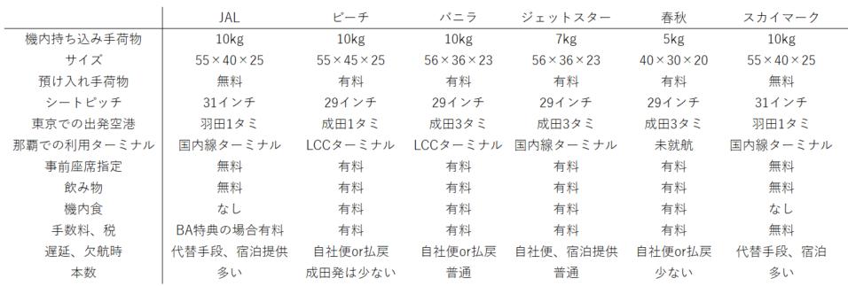 f:id:kinako_yuta:20161130183208p:plain