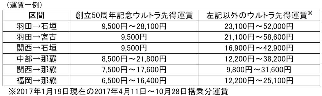 f:id:kinako_yuta:20170121080839p:plain