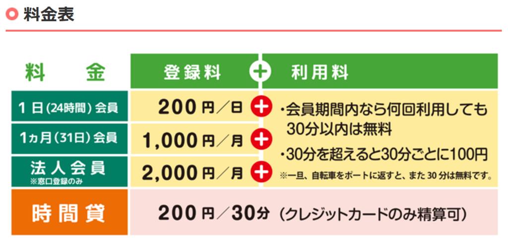 f:id:kinako_yuta:20170409203849p:plain