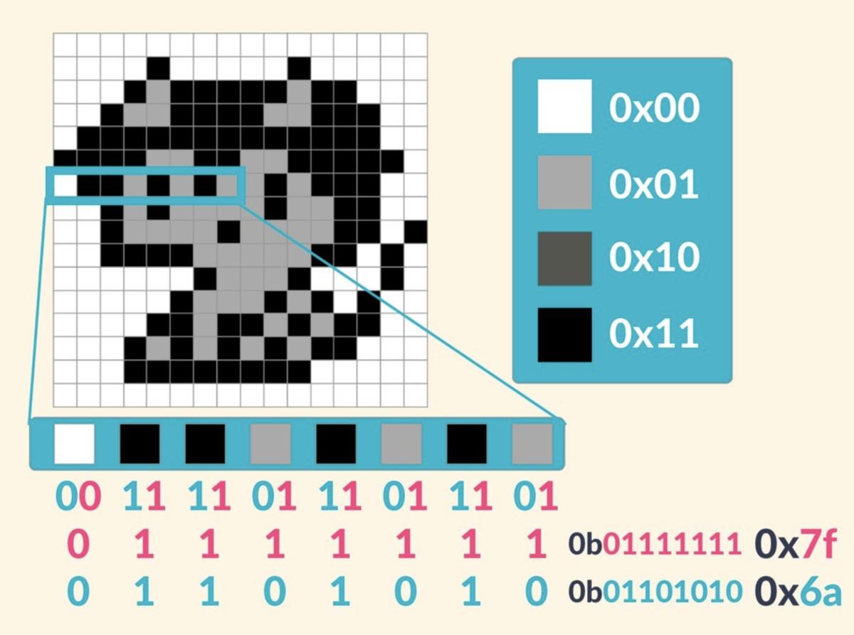 スライド16枚目。4階調モノクロ画像の一部を16進数で表現する