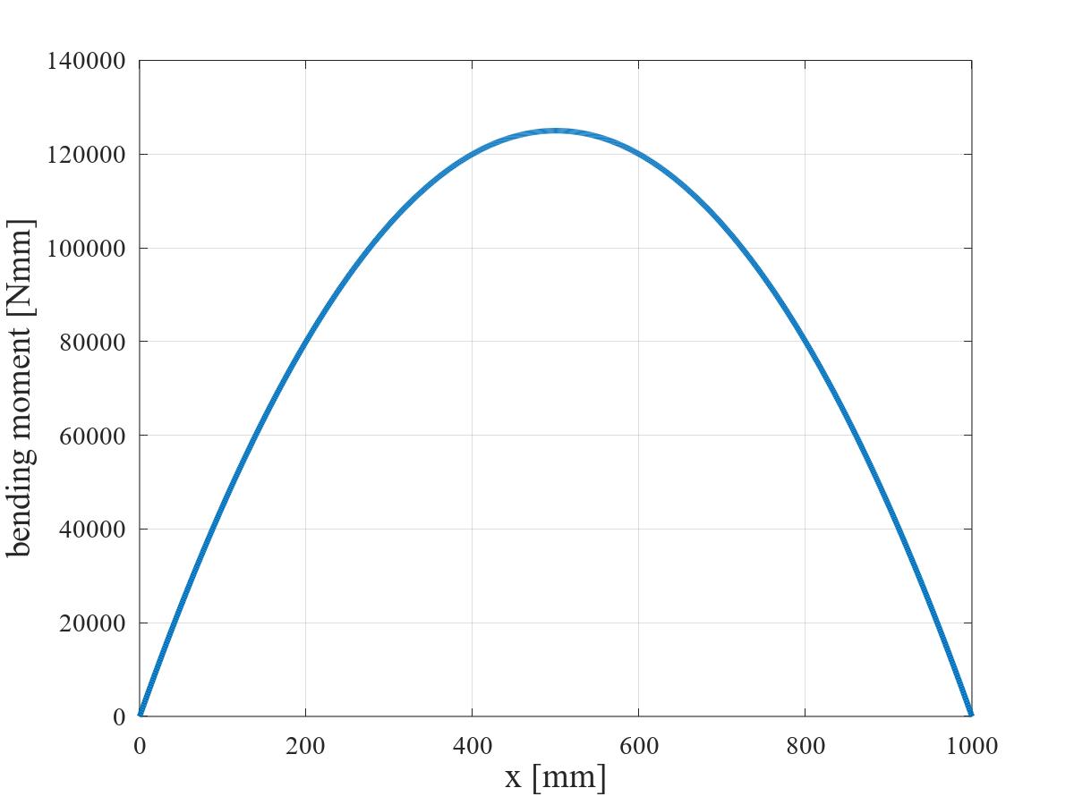 等分布荷重を受ける単純支持はりの BMD