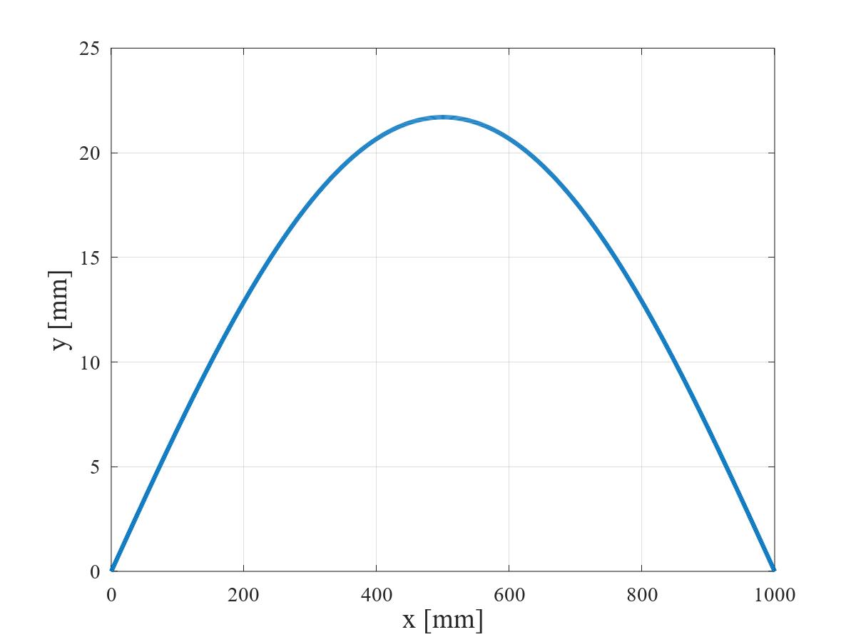 等分布荷重を受ける単純支持はりのたわみ曲線