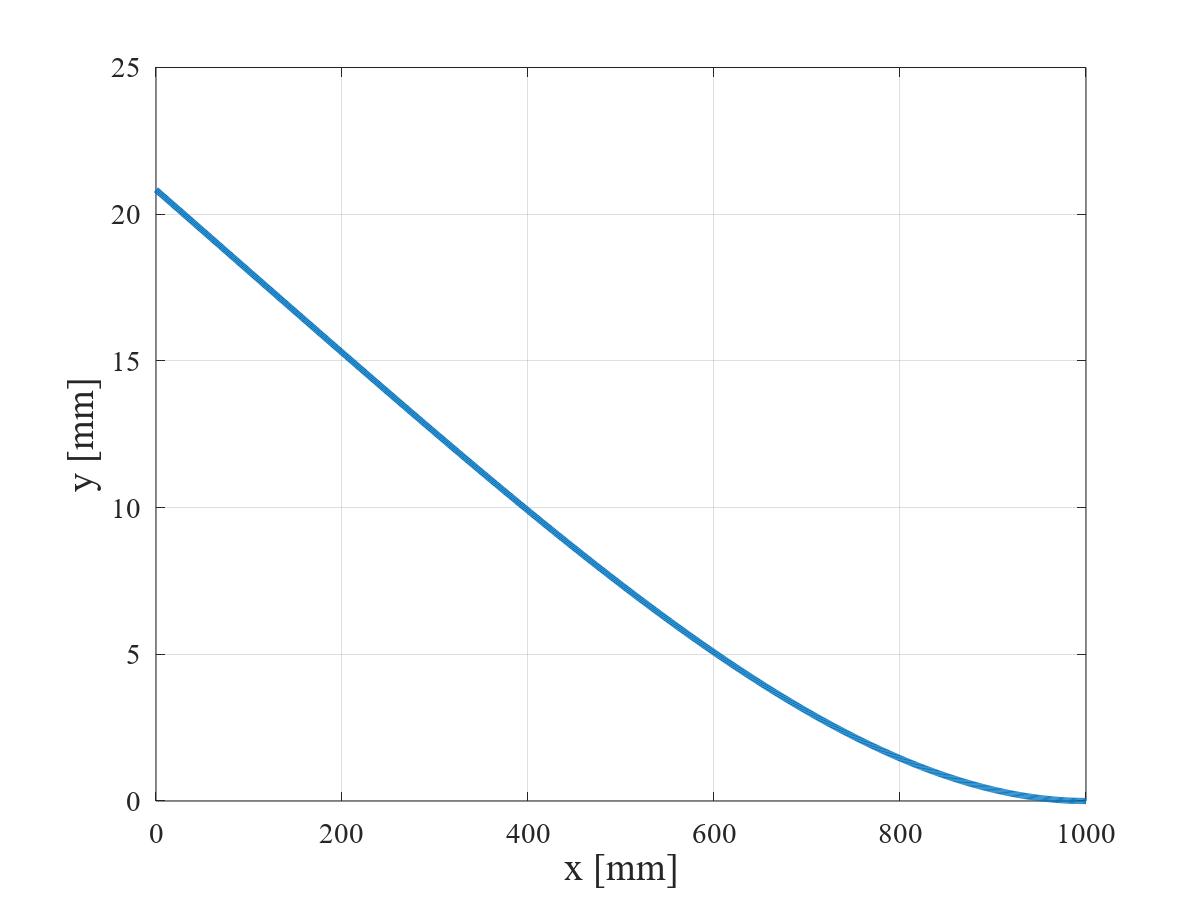 等分布荷重を受ける片持ちはりのたわみ曲線