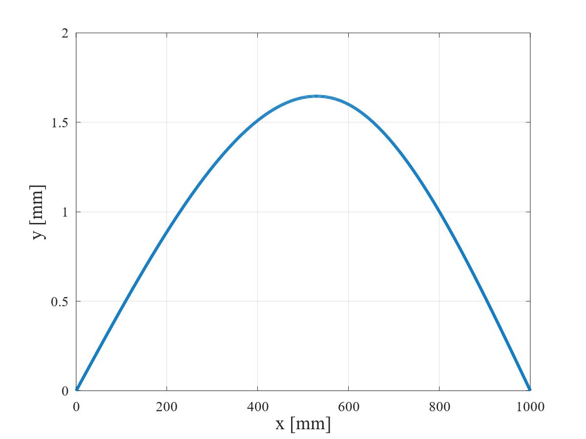 集中荷重を受ける単純支持はりのたわみ曲線