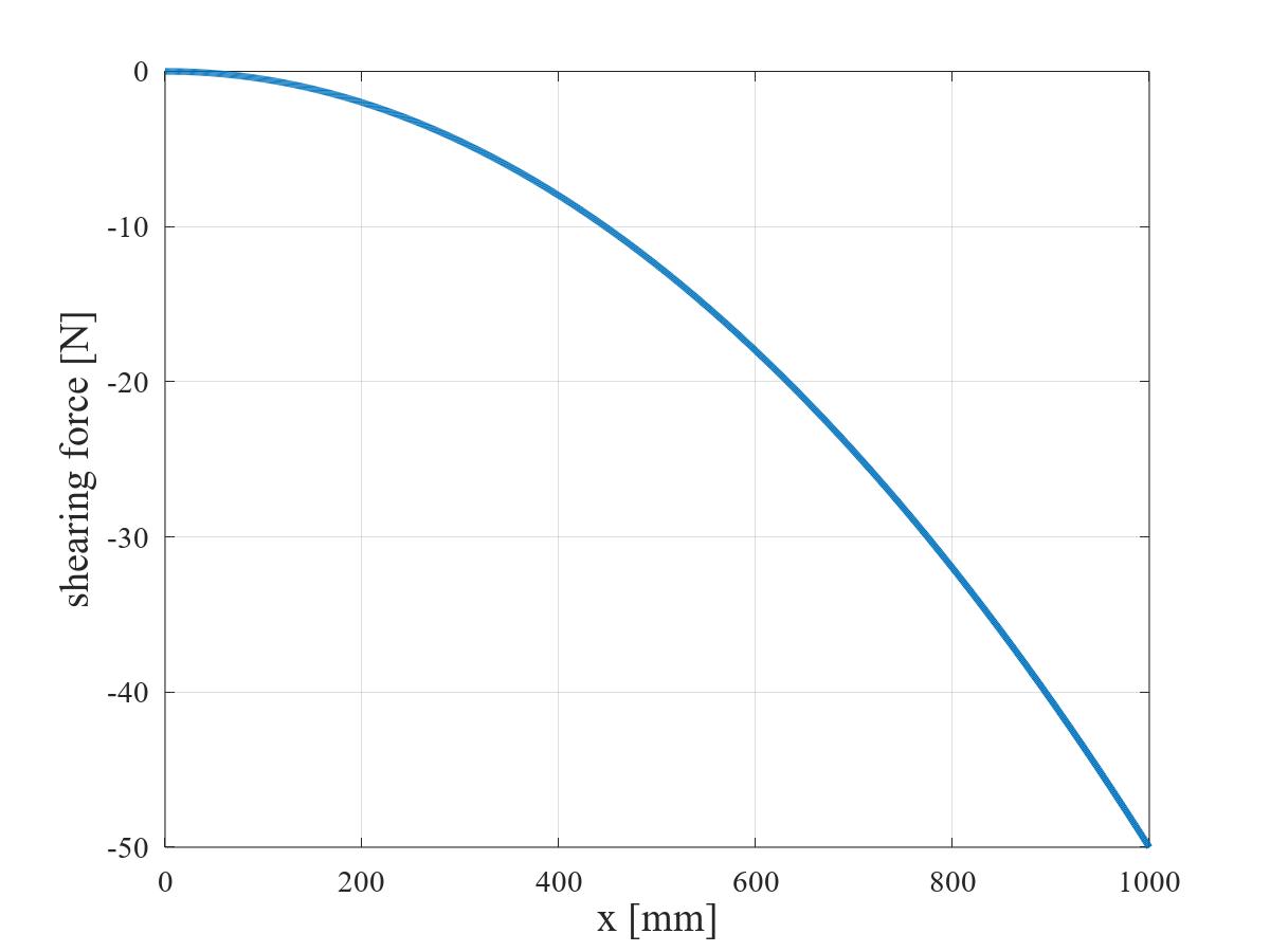 三角形状分布荷重を受ける片持ちはりの SFD