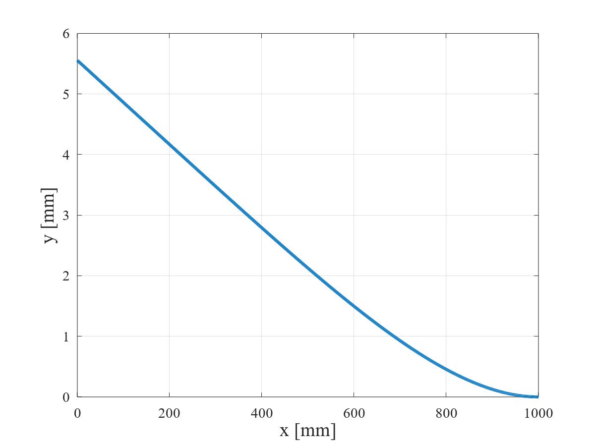 三角形状分布荷重を受ける片持ちはりのたわみ曲線