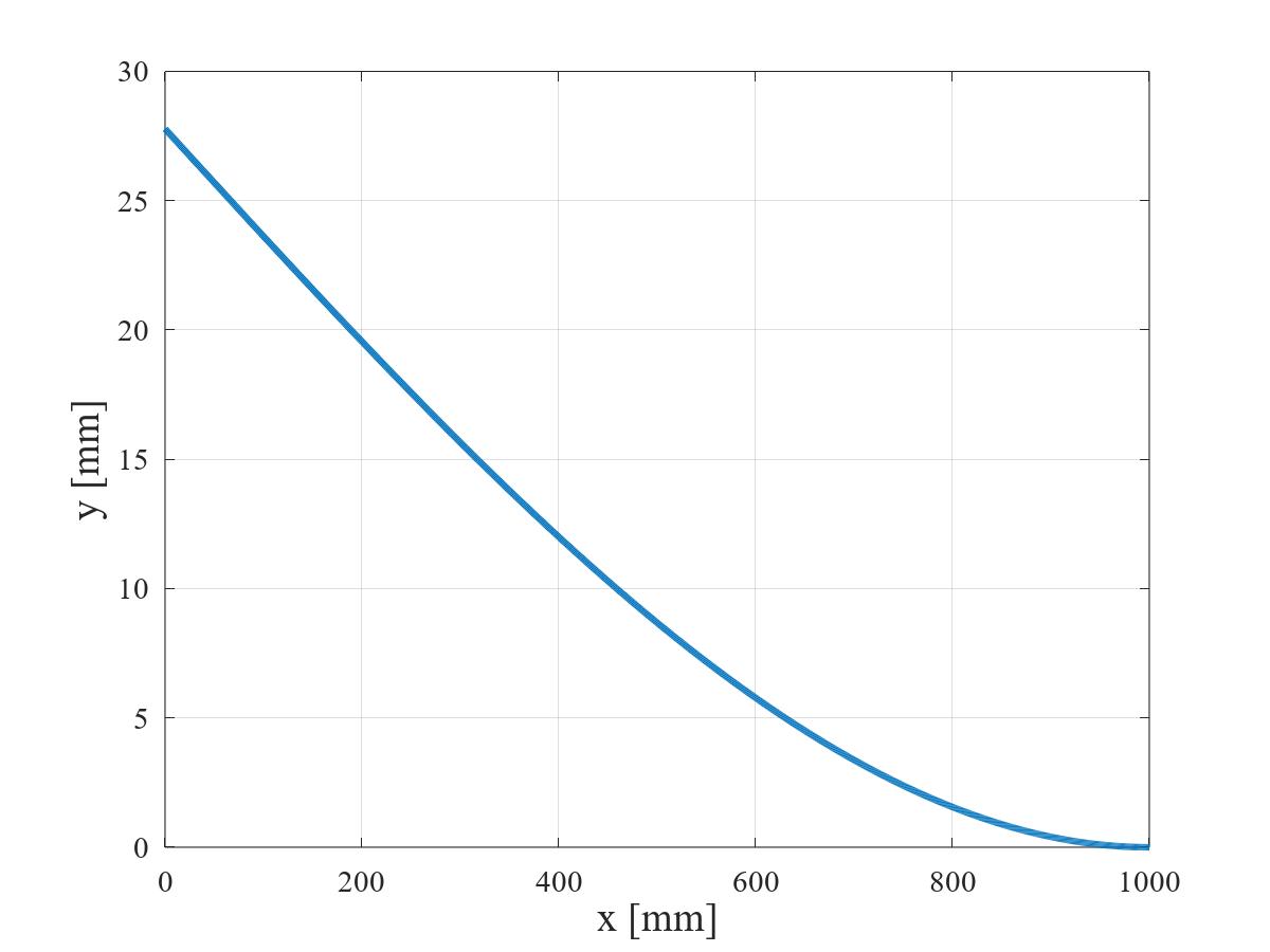 集中荷重を受ける片持ちはりのたわみ曲線