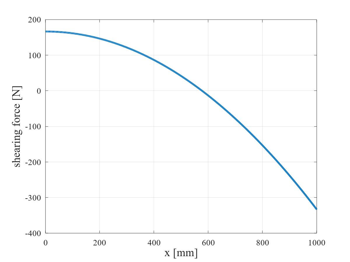 三角形状分布荷重を受ける単純支持はりの SFD