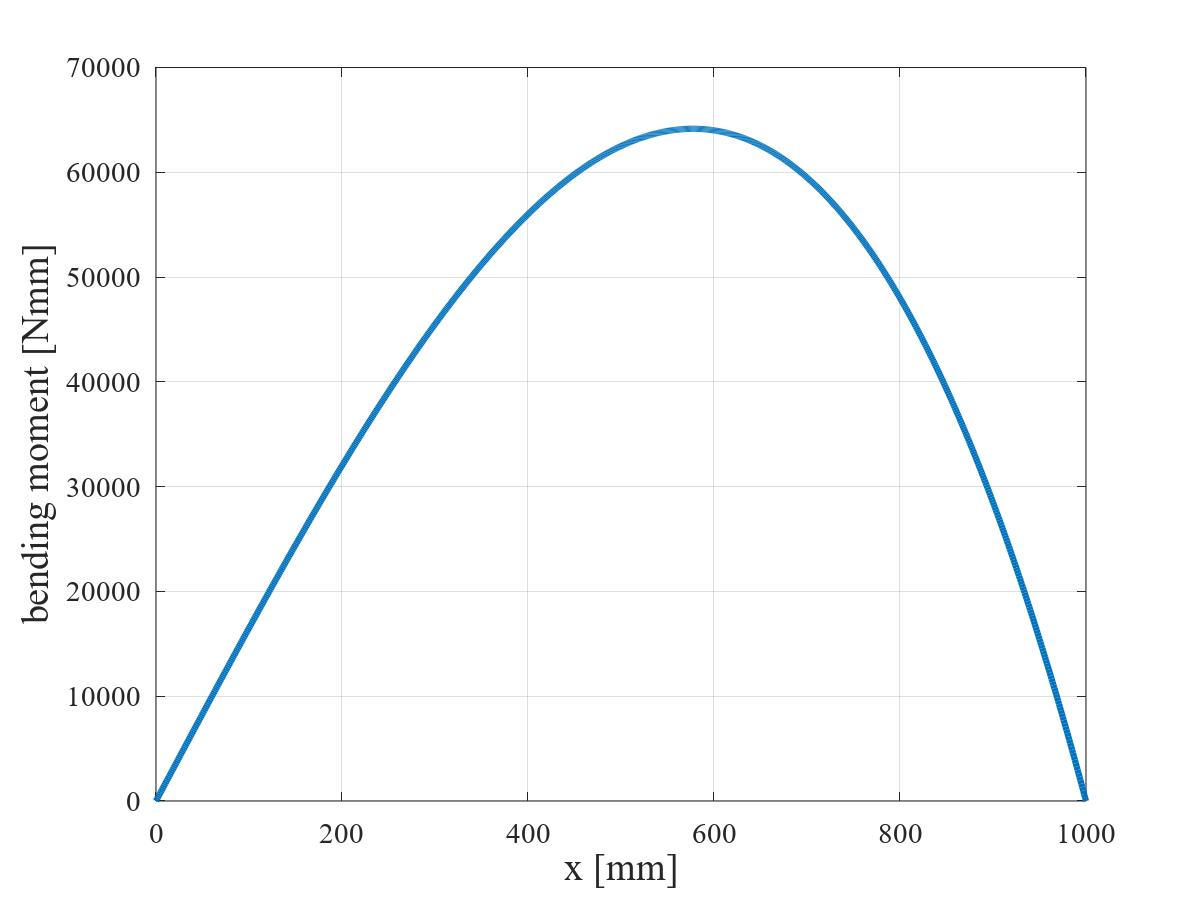三角形状分布荷重を受ける単純支持はりの BMD