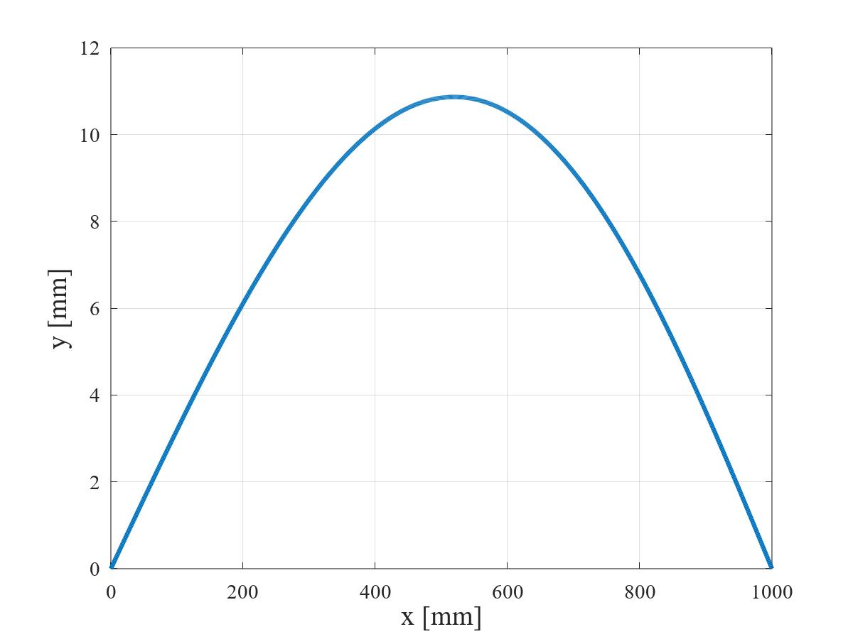 三角形状分布荷重を受ける単純支持はりのたわみ曲線