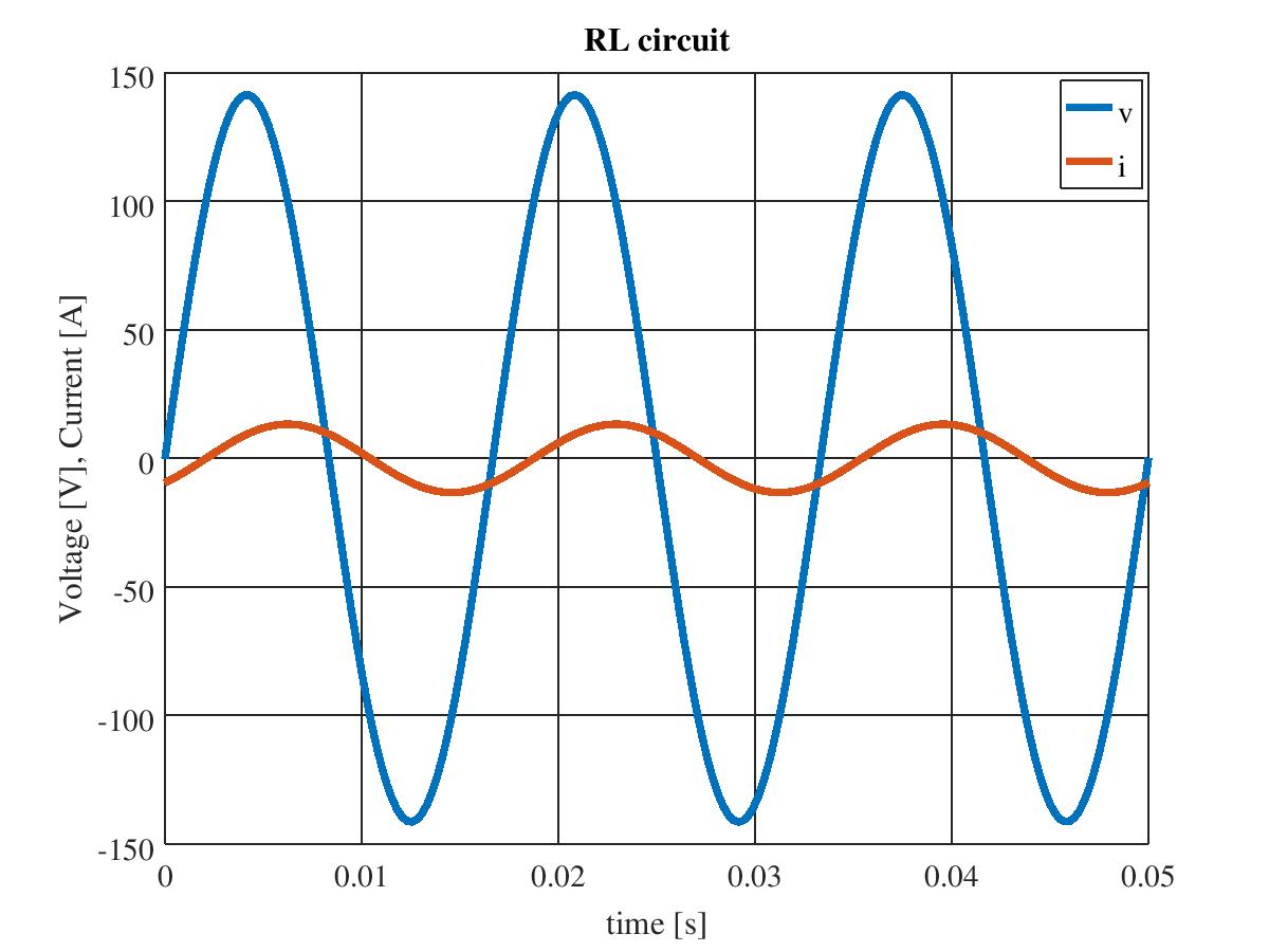 RL 直列回路の電圧・電流波形
