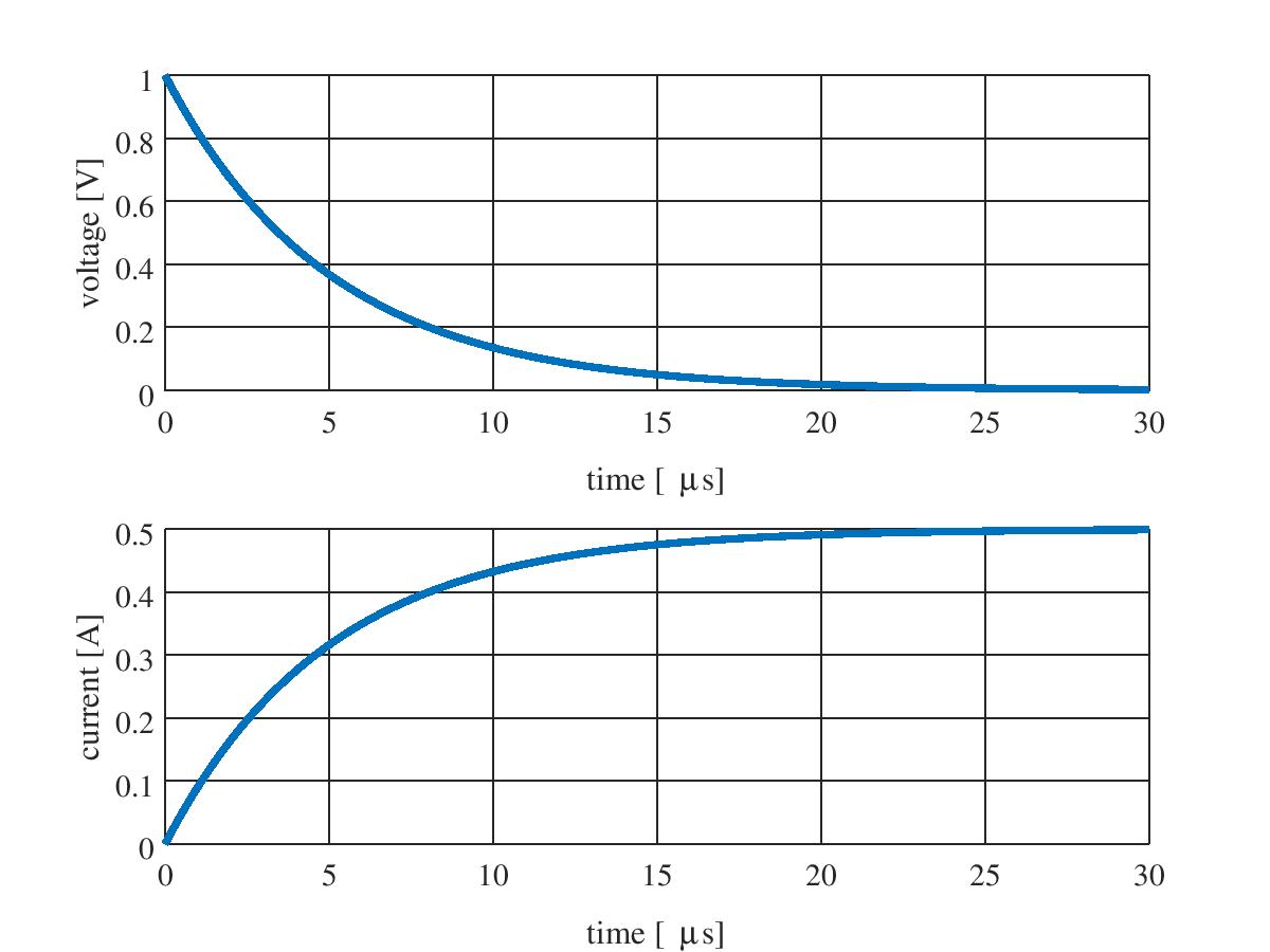 RL 直列回路の過渡現象