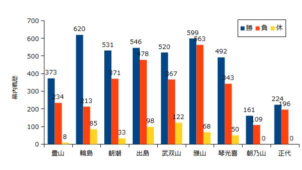 学生相撲出身大関の幕内戦歴比較