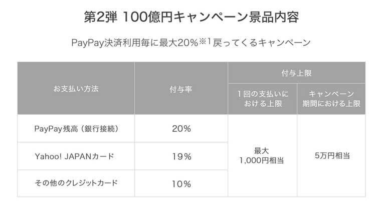 PayPay支払い別還元率比較表