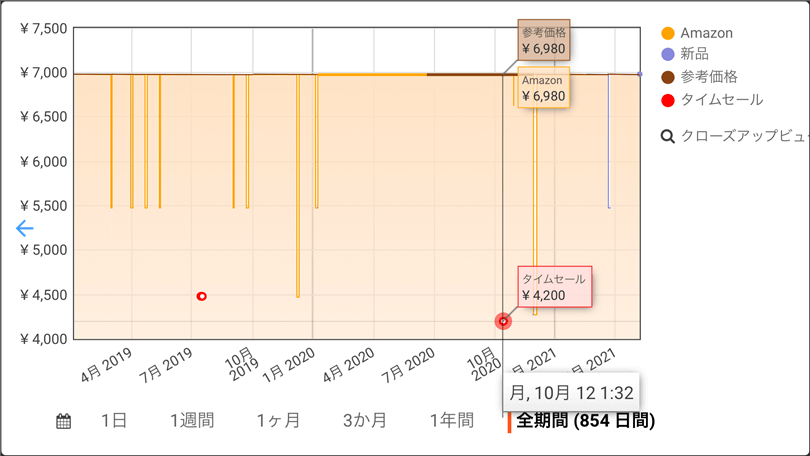 Keepa-iphone価格推移グラフ