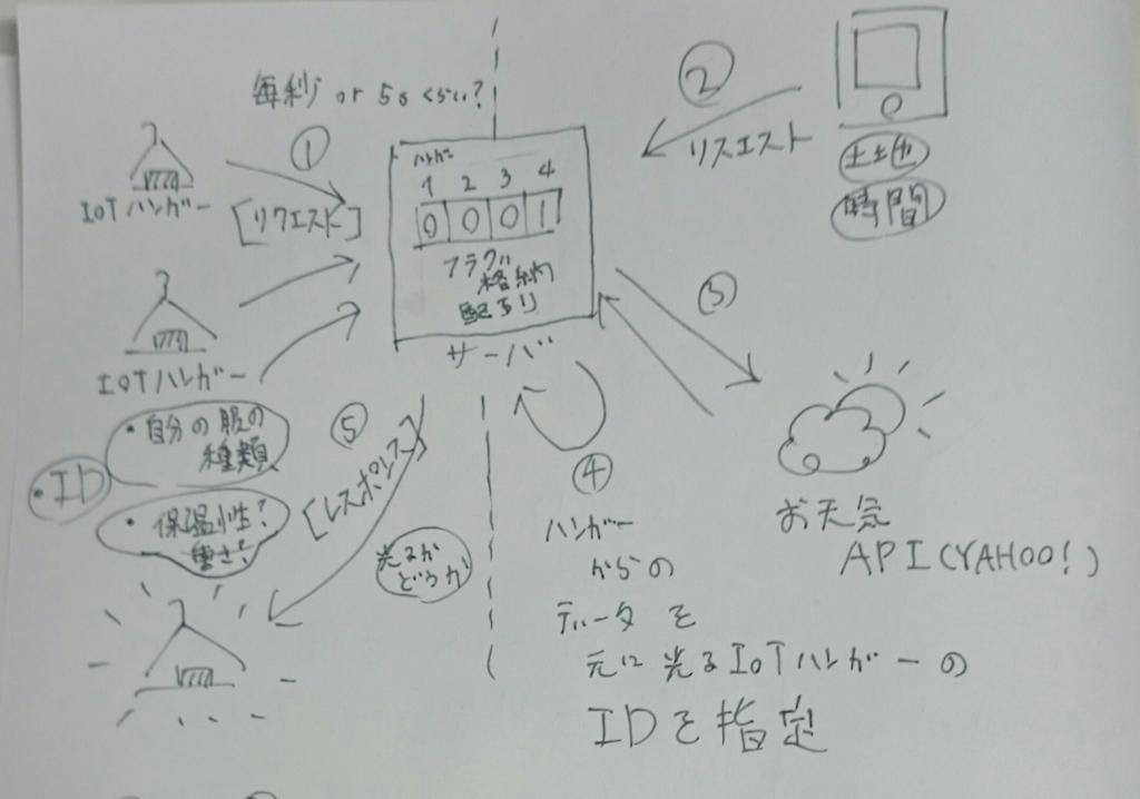 f:id:kinmemodoki:20170207234402j:plain:w350
