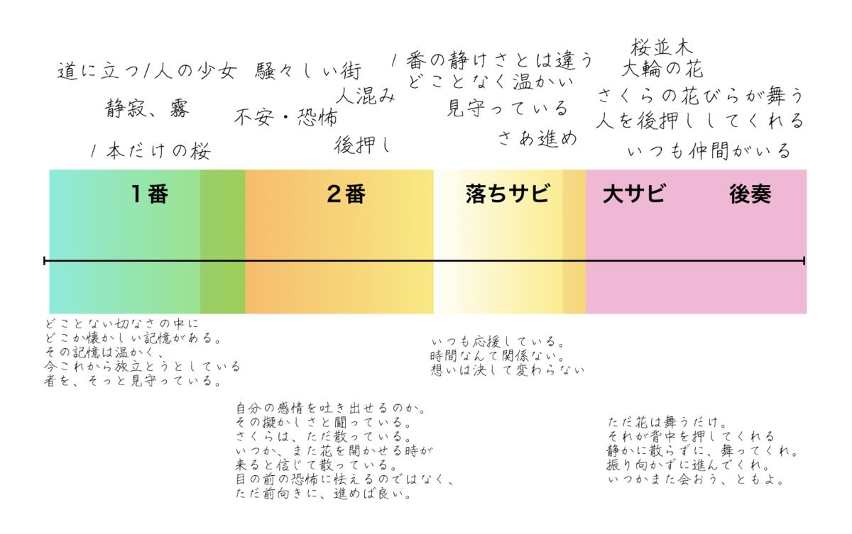 f:id:kinoko1629:20200324002654p:plain