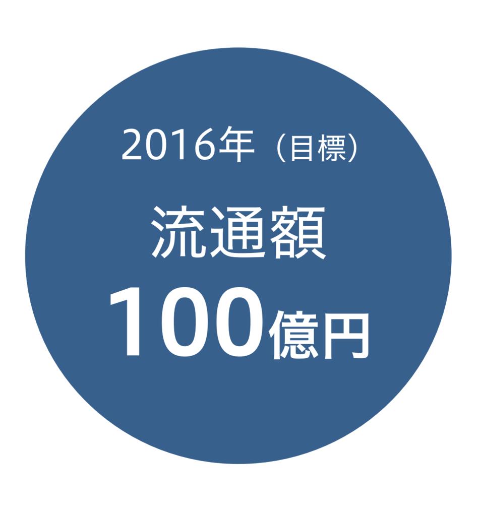 f:id:kinokonoko_h:20160808202525p:plain