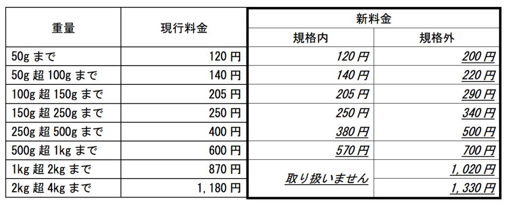 f:id:kinokonoko_h:20161223022656p:plain