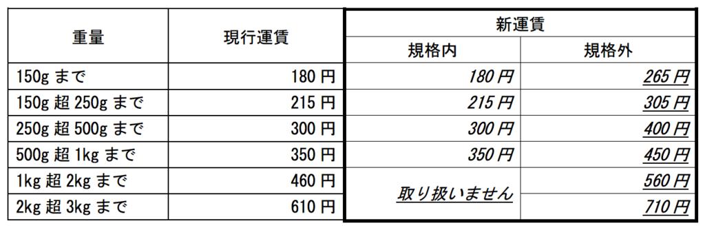 f:id:kinokonoko_h:20161223023311p:plain