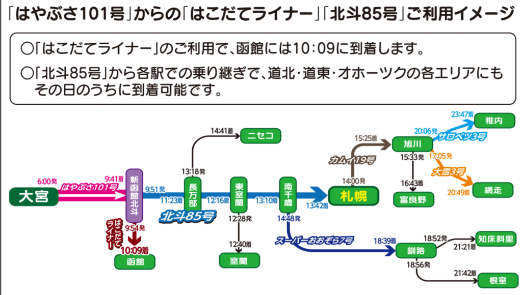北海道新幹線に6月臨時の「はやぶさ101号」運転!いつもより早く函館へ