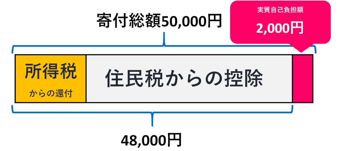 f:id:kinuse:20200126013933p:plain