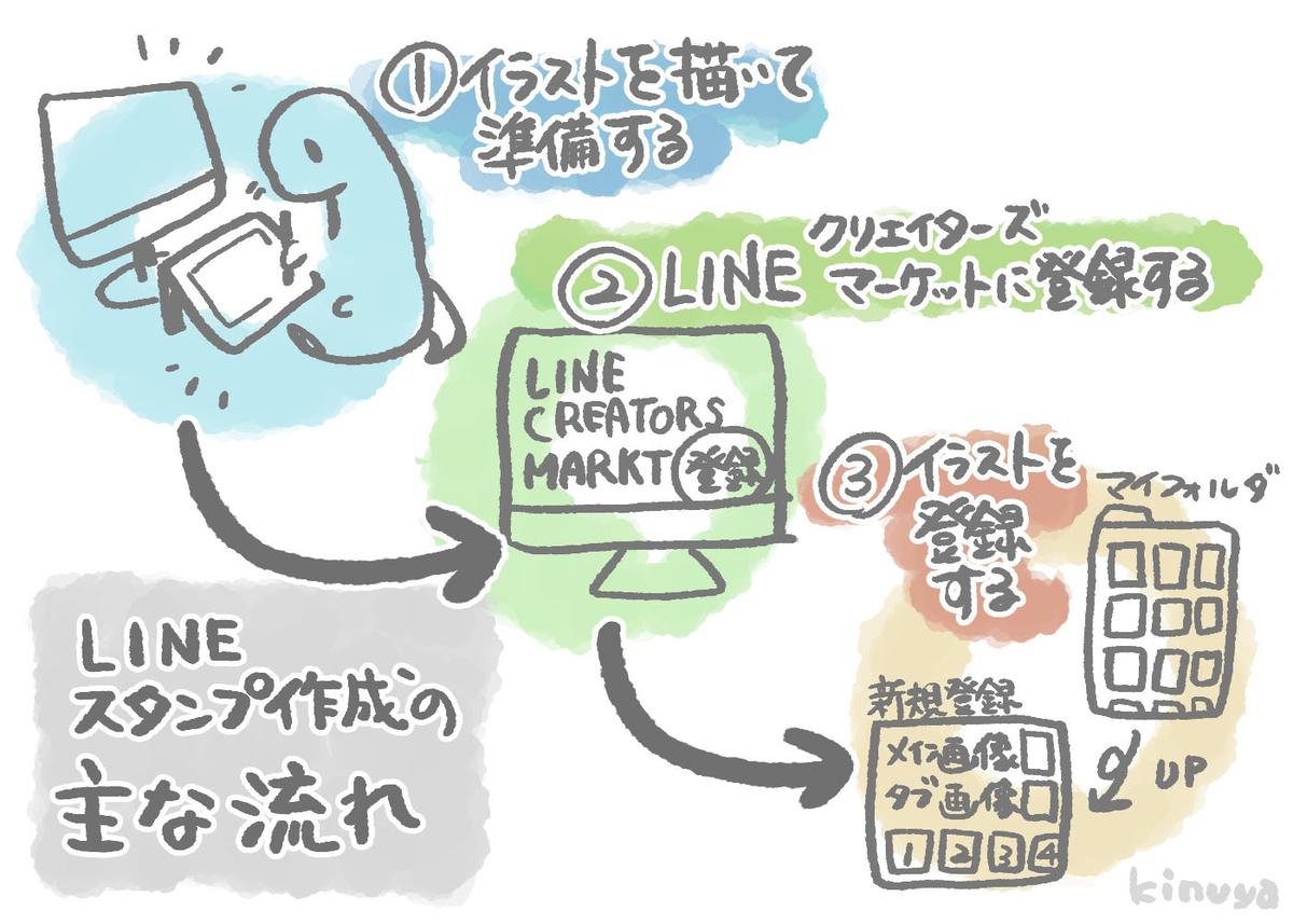 f:id:kinuyahiro:20200720213001j:plain