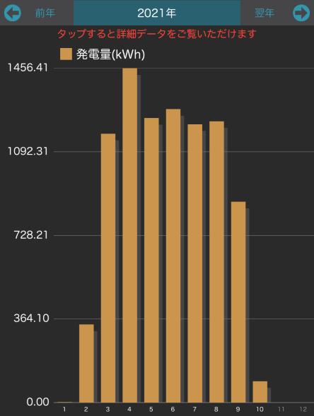 上半期発電量