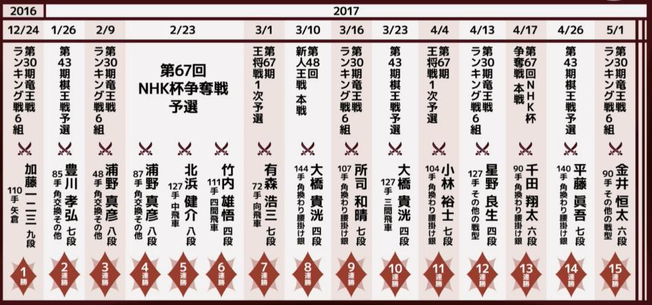 f:id:kisokoji:20170702172653p:plain