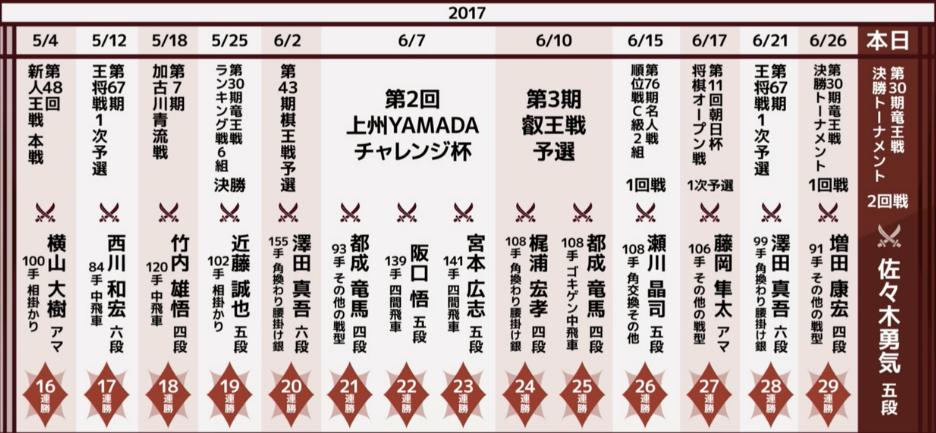 f:id:kisokoji:20170702172709p:plain