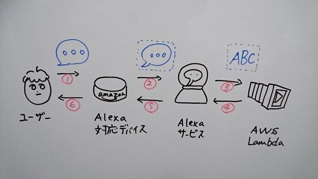 f:id:kisokoji:20180203223658j:plain:w500