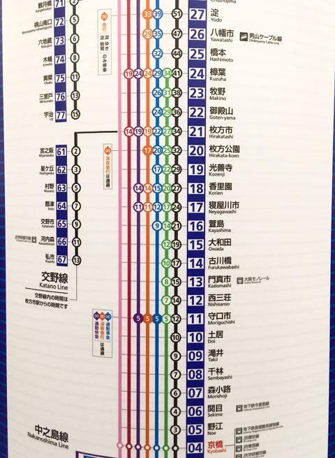 京橋駅の京阪電車の路線図