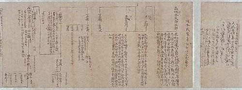 坂本家の家系図