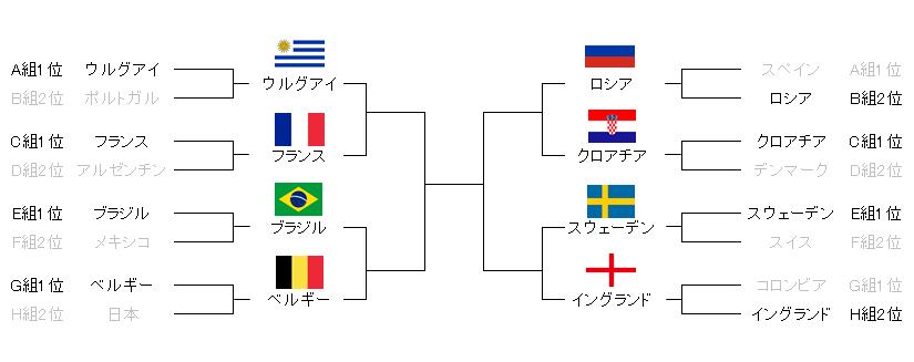 FIFAワールドカップロシア大会2018ベスト8組み合わせ