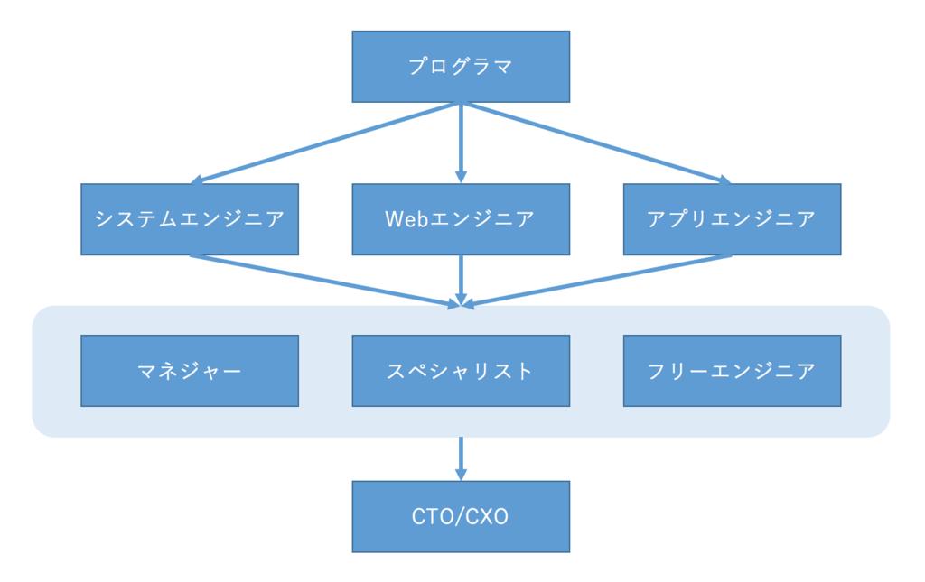 f:id:kitahashi-ryoichi:20161212161717p:plain