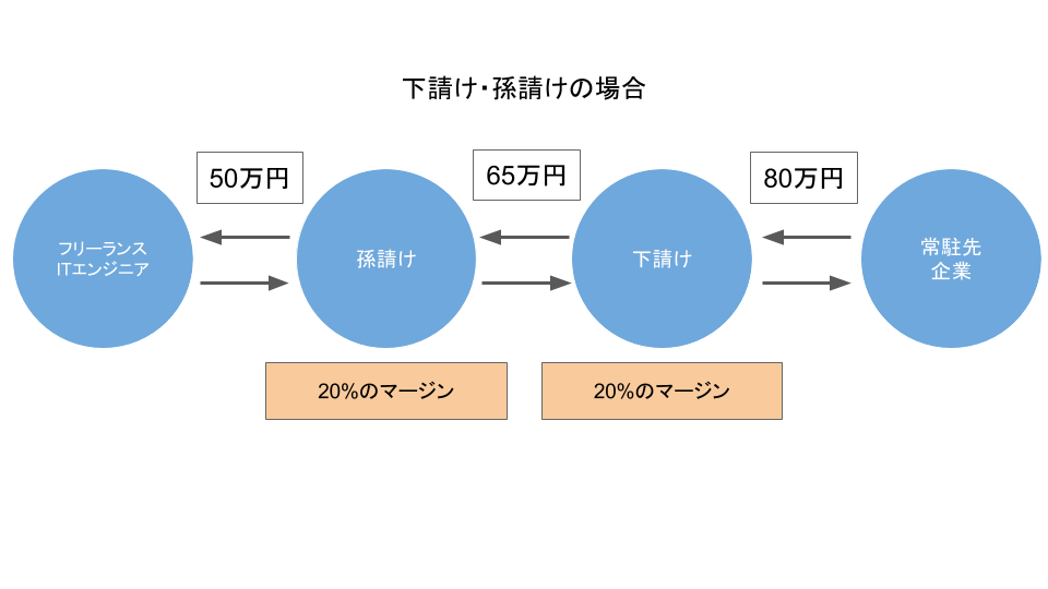 f:id:kitahashi-ryoichi:20170722195742p:plain