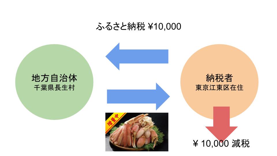 f:id:kitahashi-ryoichi:20171204165317p:plain