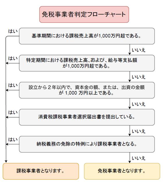 f:id:kitahashi-ryoichi:20180623150139p:plain