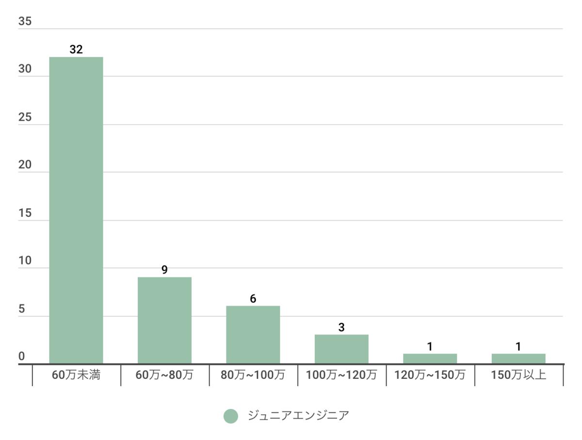 ジュニアエンジニア(3年未満)の年収分布