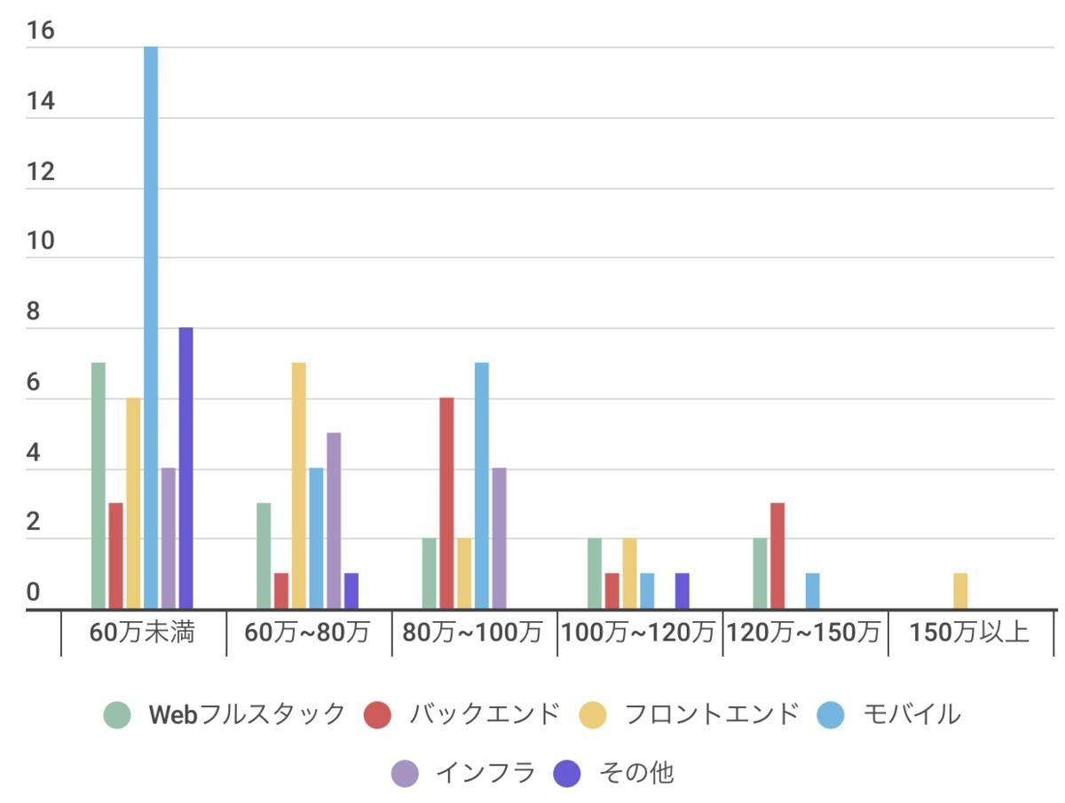 各スキル別のフリーランスエンジニア年収【図解】