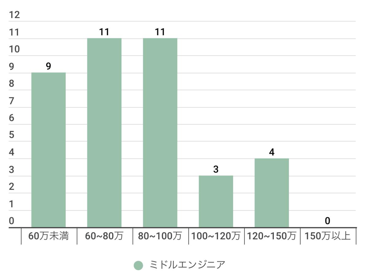 ミドルエンジニア(3年〜10年)の年収分布