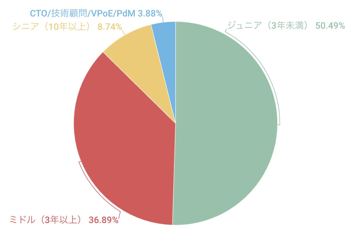 シニア以上が15%、ミドル35%、ジュニア50%
