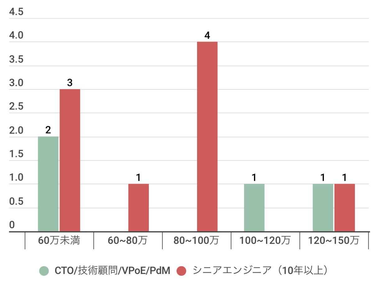 CTO/技術顧問/VPoE/PdM/シニアエンジニア(10年以上)の年収分布