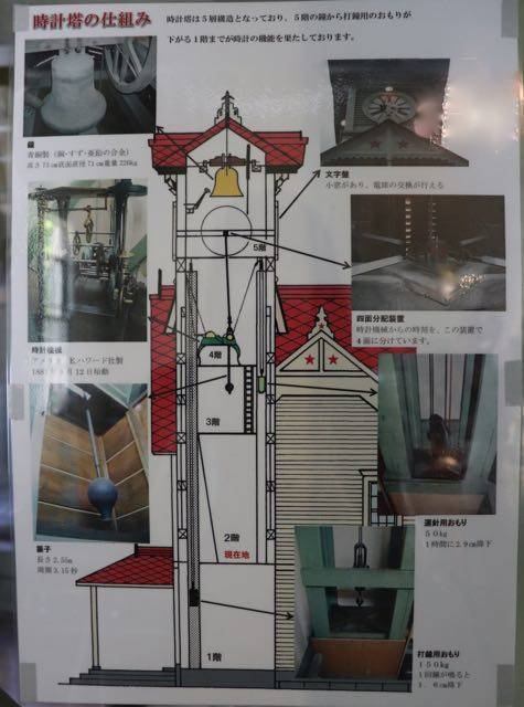 札幌時計台 塔時計のしくみ