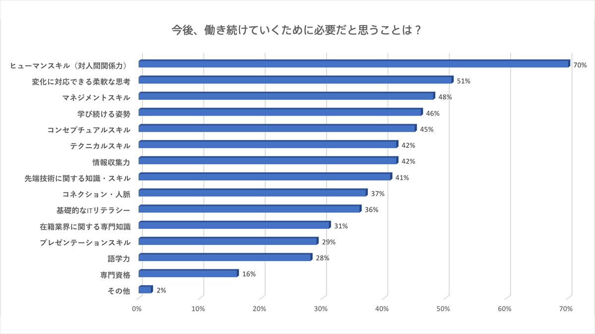 (表2)出典:エン・ジャパン『ミドルの転職』調べ