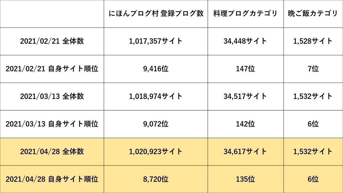 にほんブログ村ランキング_20210428時点