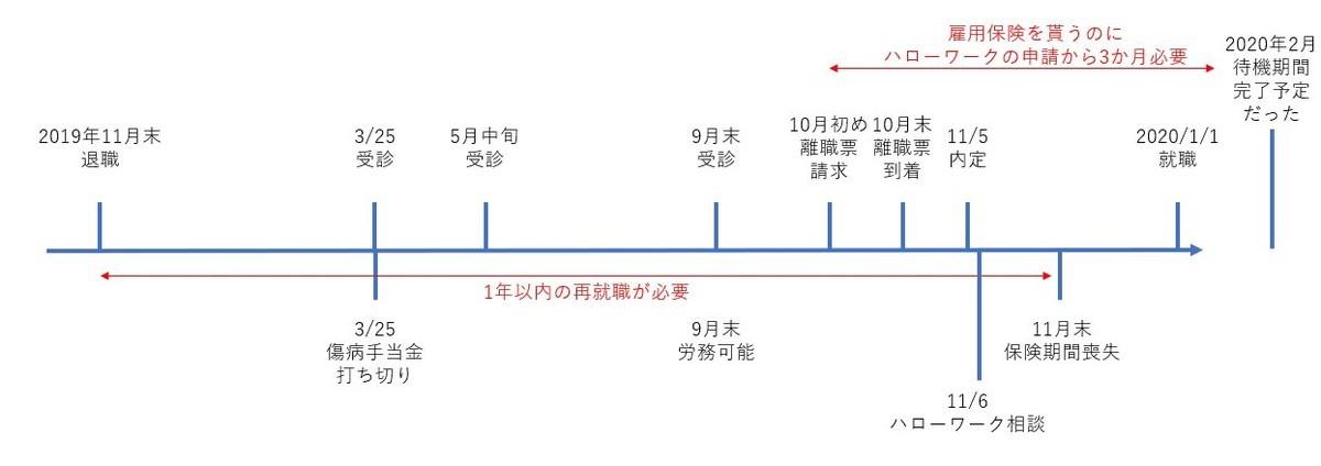 f:id:kitkatayama:20191216141946j:plain