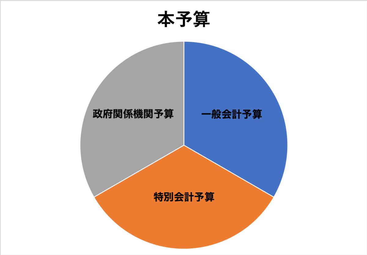 f:id:kitune_research:20200402153623p:plain