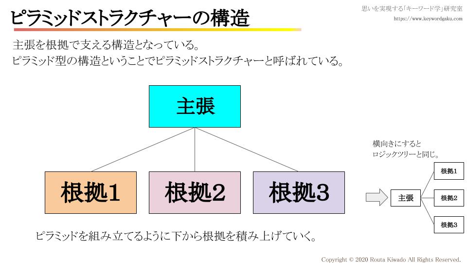 f:id:kiwadorouta:20200222103348p:plain